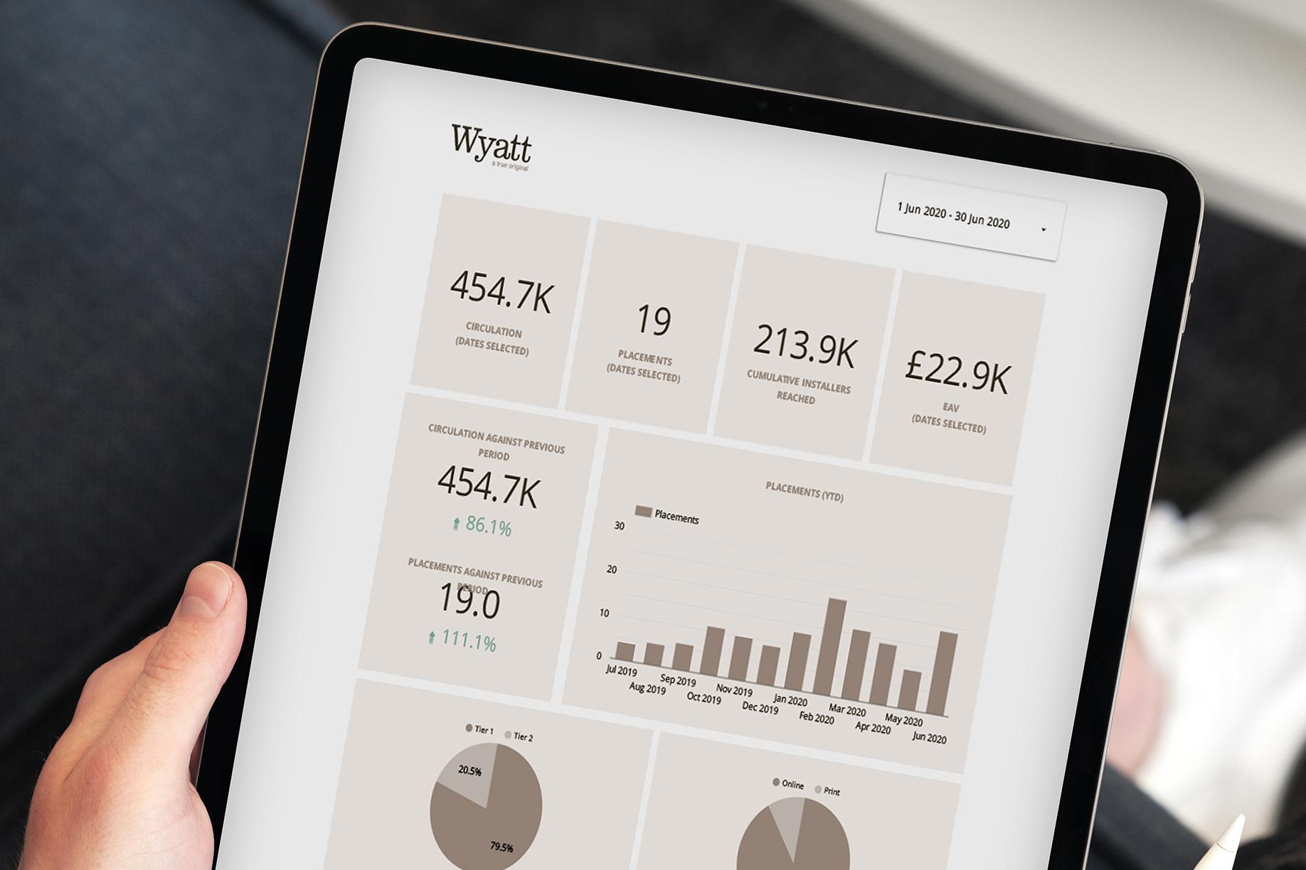 performance optimisation dashboard